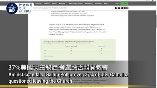 37%美國天主教徒 考慮應否離開教會